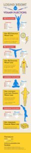 Losing Weight With Vitamin Injections Infographic