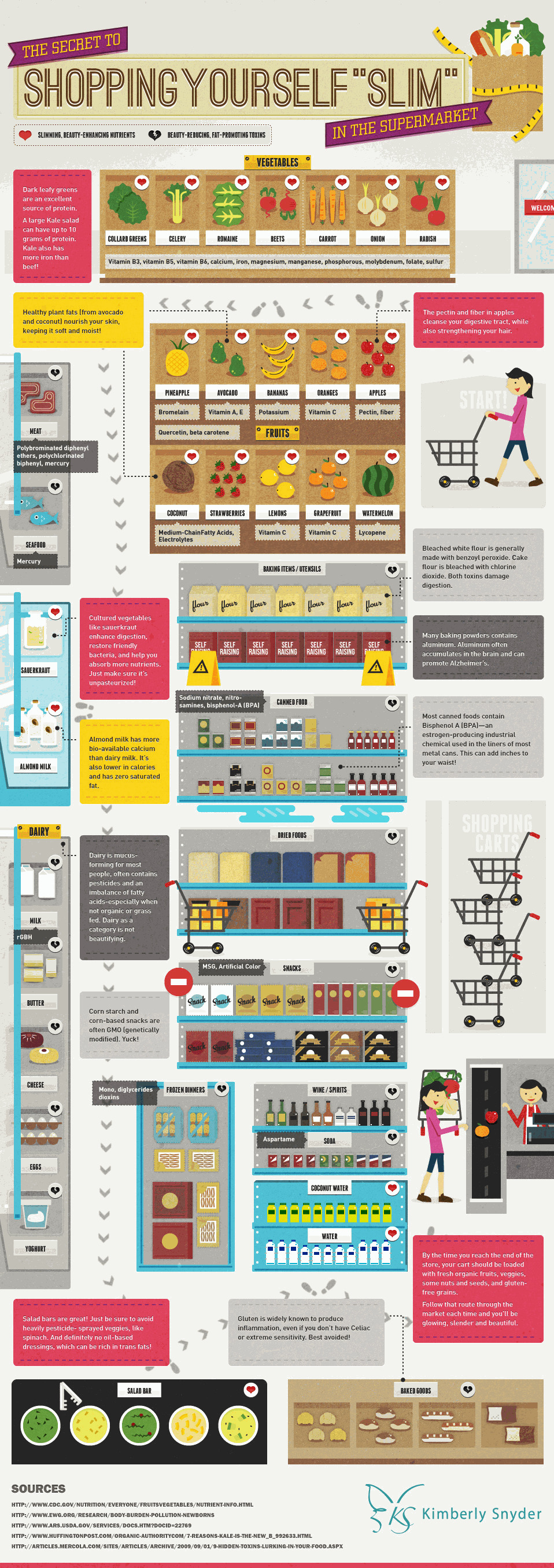 Shopping yourself slim infographic