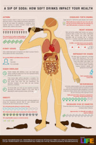 sodas impact on health infographic