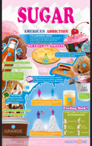 how sugar affects your body infographic