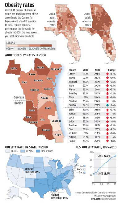 Obesity rates in Florida